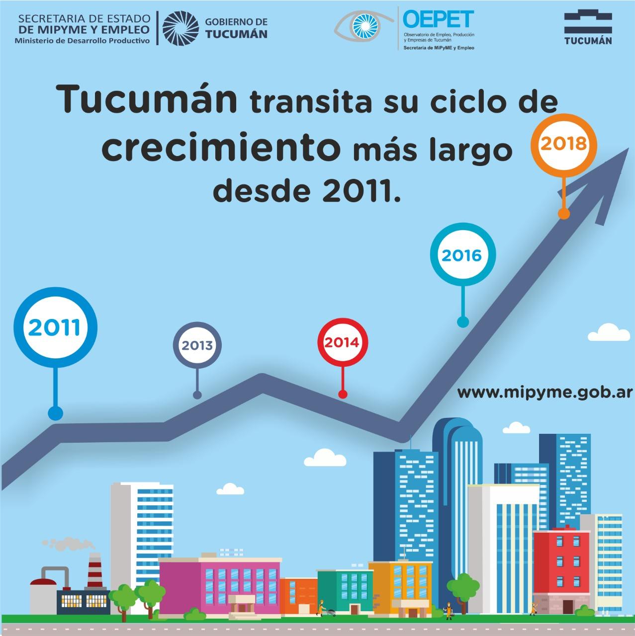 Tucumán transita su ciclo de crecimiento más largo desde 2011