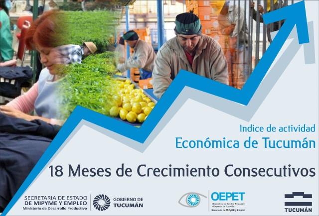 Evolución de Actividad Económica de Tucumán